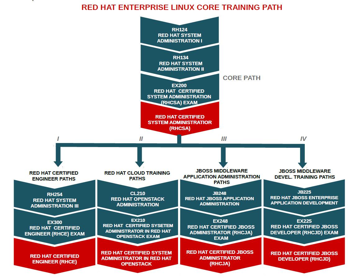 Red hat academy 6 red hat jboss i red hat jboss enterprise application development i jb225 xflitez Images